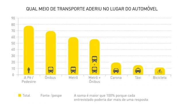 Gráfico mostra quais os meios de transporte os paulistanos aderiram no lugar do automóvel