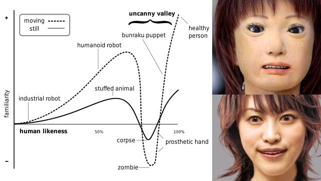 """O processo de computação gráfica apelidado de """"uncanny valley"""", ou """"vale da estranheza"""""""