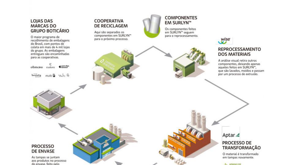 Ciclo de recolhimento, reciclagem e reúso da resina na produção de tampas de frascos de perfumaria
